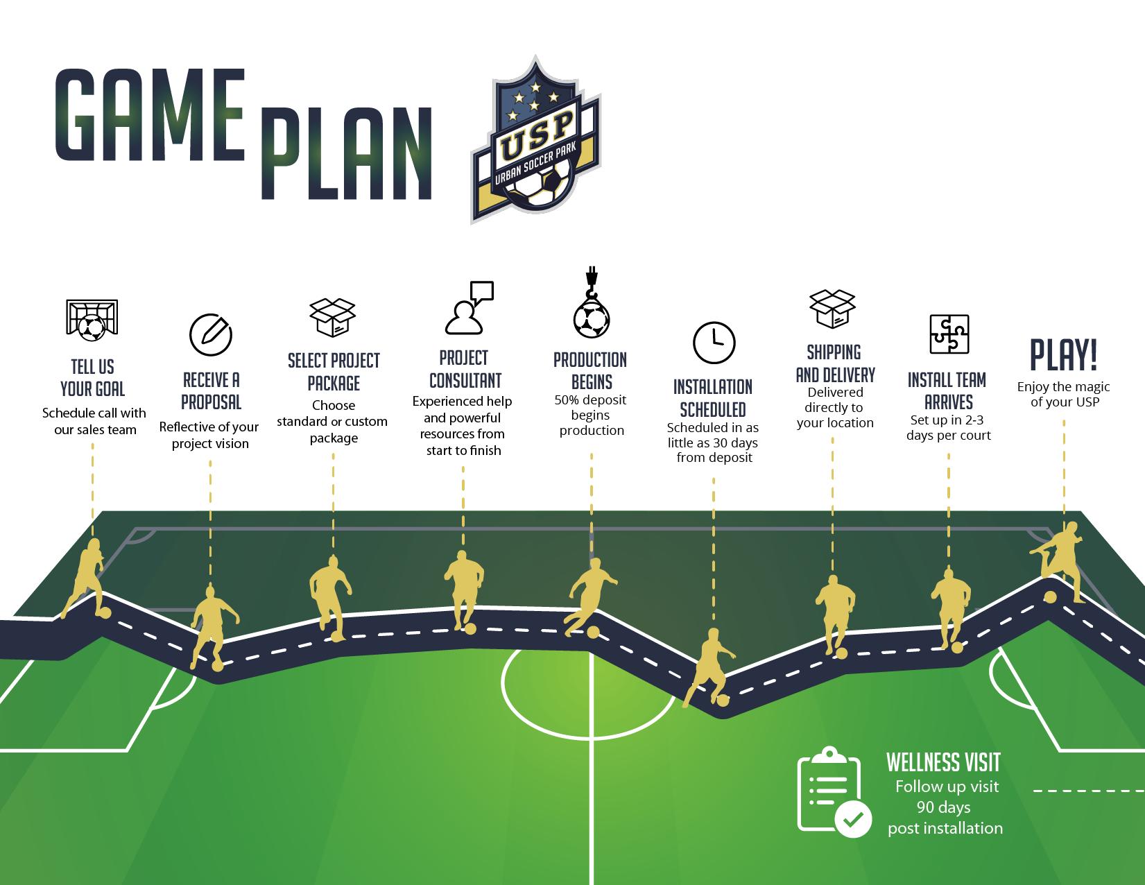 USPRoadMap_RoadMap_SoccerField-1
